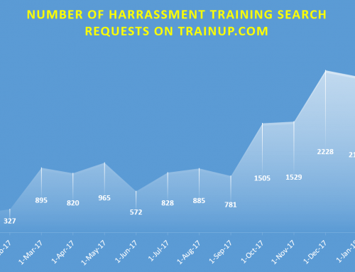 The Sexual Harassment Training Explosion – It's about time!