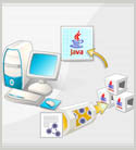 Java Programming with J2SE 5: Getting Started with Java